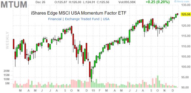 MTUM ETF Performance Chart