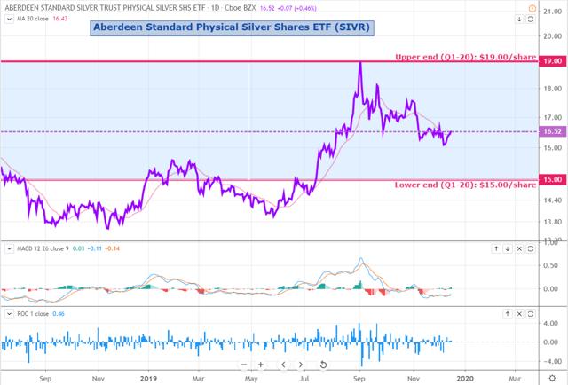 SIVR ETF Chart