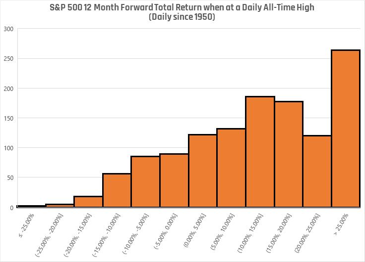 SP500 Chart 2
