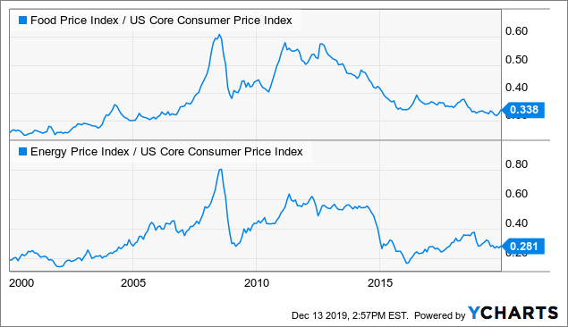 Take a look at core CPI (excludes food) adjusted U.S food and energy prices since 2000