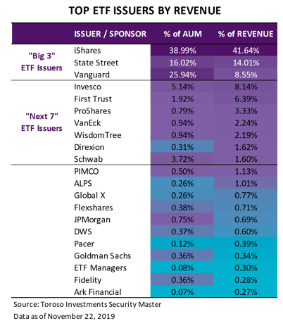 Top ETF Issuers by Revenue