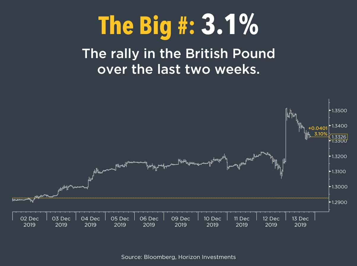 "The Big Number The rally in the British pound against the U.S. dollar over the past two weeks. What this means There is now some real clarity on Brexit as British Prime Minister Boris Johnson's Conservative party won last week's election in the biggest landslide since the Margaret Thatcher era of the 1980s. Investors, who have long avoided Europe, may start to reconsider their positioning there. Market Notes Finally an agreement between the U.S. and China on trade. Though it's labeled as ""phase one"" and the details remain vague, it was enough for markets to rally to new highs as the planned December 15th tariffs were cancelled and some existing tariffs were slashed. The new North American free trade pact looks headed for passage as well. The Markets' Reaction Emerging markets led global equities for the second week in a row, up 3.6% (MXEF). International developed markets followed, climbing 1.7% (MXEA). The S&P 500 returned 0.8% (SPX), rising to a record high on Friday. Credit did well and the U.S. dollar weakened. What to Watch Data will grow increasingly sparse as we head into the holidays but this week still has some interesting reports. Yesterday (Monday) the U.S., Japan, and the European Union all reported flash Purchasing Manager Index data. The U.S. showed continued expansion; Europe and Japan indicated modest contraction. The University of Michigan releases consumer confidence data on Friday. To download a copy of this commentary and the chart of the week click the button below. Download our Market Summary"