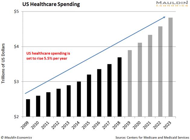 US Healthcare Spending