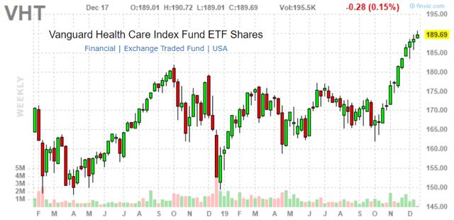 VHT ETF Performance Chart