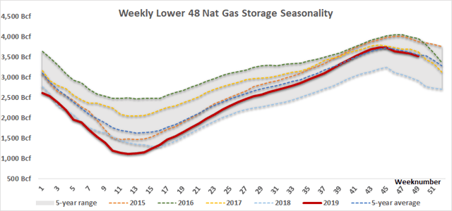 Weekly Lower Natural Gas