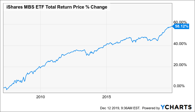 iShares MBS ETF Total Return Price Change