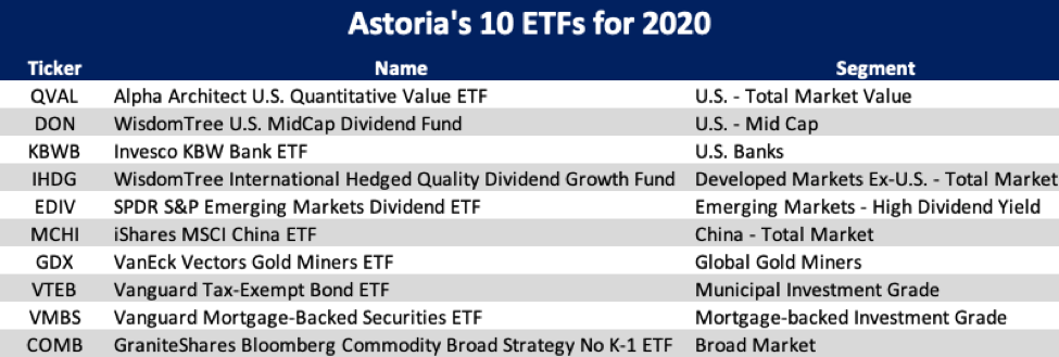 Click here to read the 10 ETFs for 2020 • Investors' love affair with past winners is insatiable. The 'conventional wisdom' on Wall Street is that US stocks, private equity, private credit, venture capital, and bonds will continue to be the 'big winners' in the years to come. Unfortunately, yesterday's darlings almost never outperform in the future with the same risk-adjusted returns per unit of liquidity risk (this is important). Paradigm shifts typically happen slowly and quietly with most investors realizing after the fact.  • Many firms put out their 2020 outlook reports but very few of them are actionable. The goal of this piece is to not only provide unique thought leadership but to provide investors with actionable investment ideas. Exhibit 1. Astoria's 10 ETFs for 2020