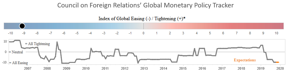 Council on Foreign Relations Global Monetary Policy Tracker