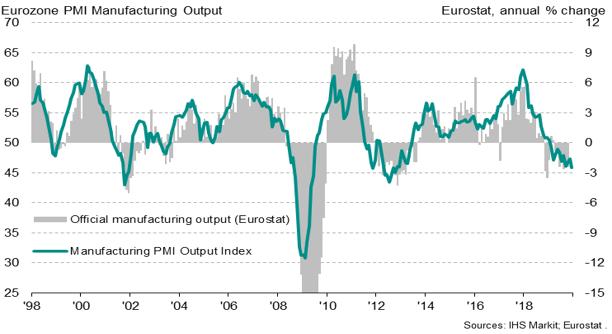 Eurozone PMI Manufacturing