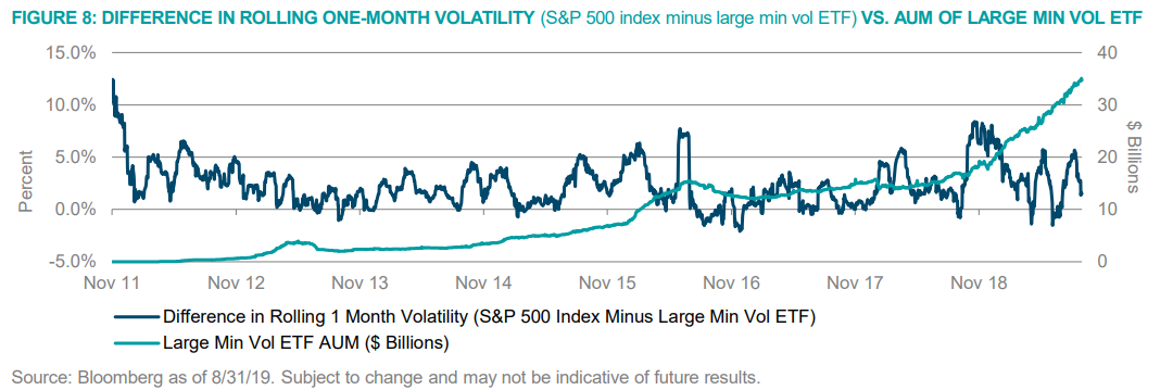 Figure 8 Difference in Rolling One Month Volatility