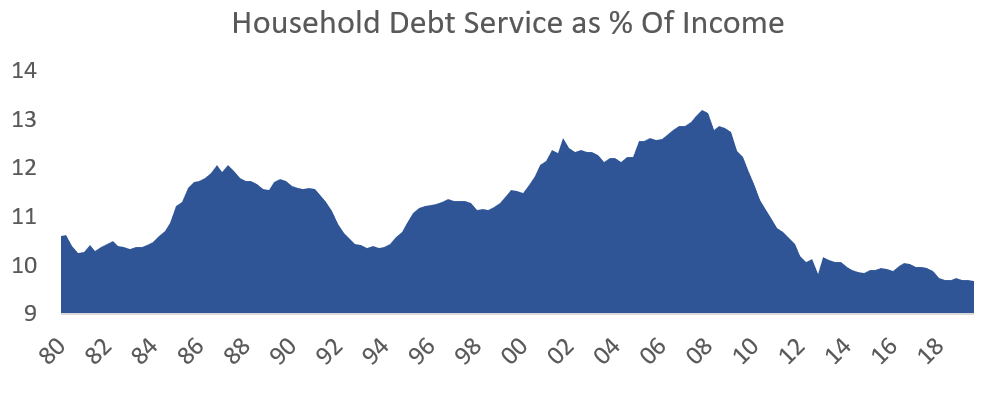 Household Debt Service as percentage of income