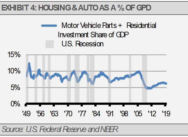 Housing Auto