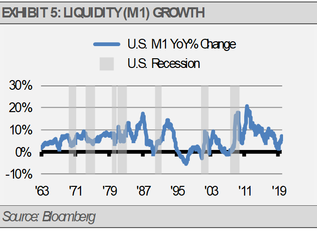 Liquidity M1 Growth
