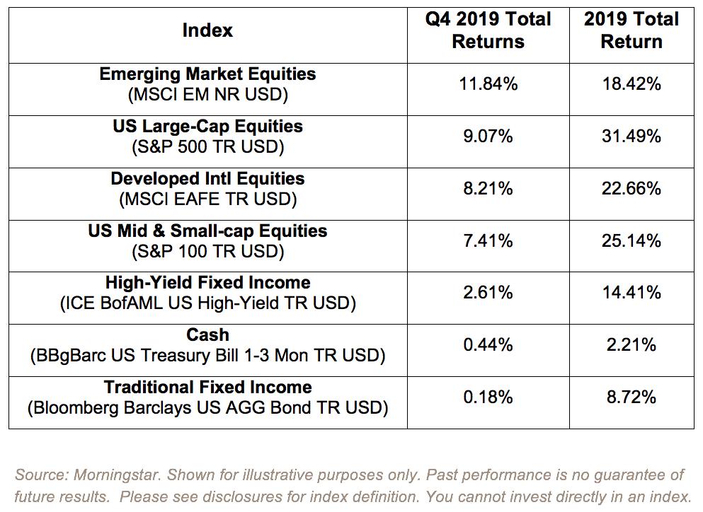 Q4 2019 Total Returns
