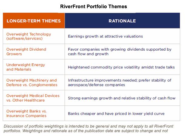 RiverFront Portfolio Themes