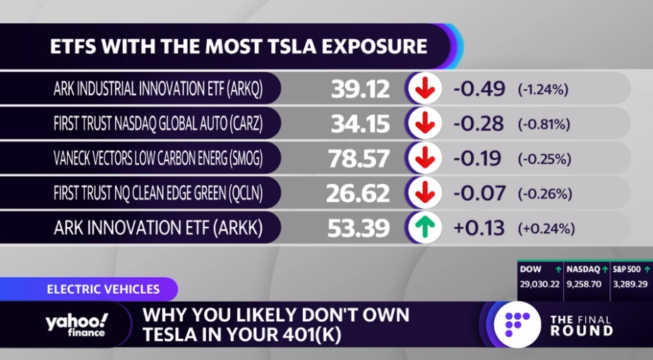 Tom Lydon Talks Tesla ETFs Yahoo Finance