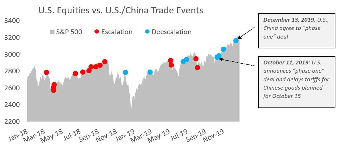 US Equities vs US China Trade Events