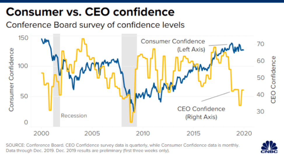 consumerceoconfidence