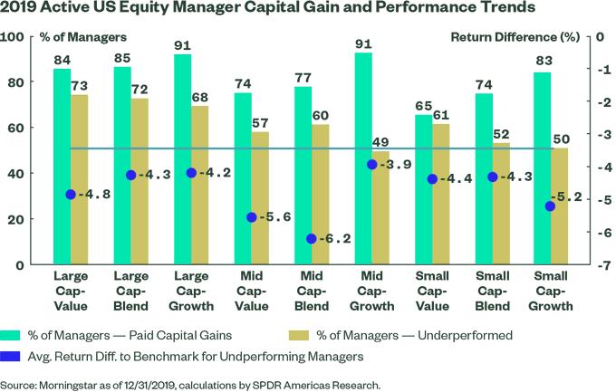 2019 capital gains mutual funds