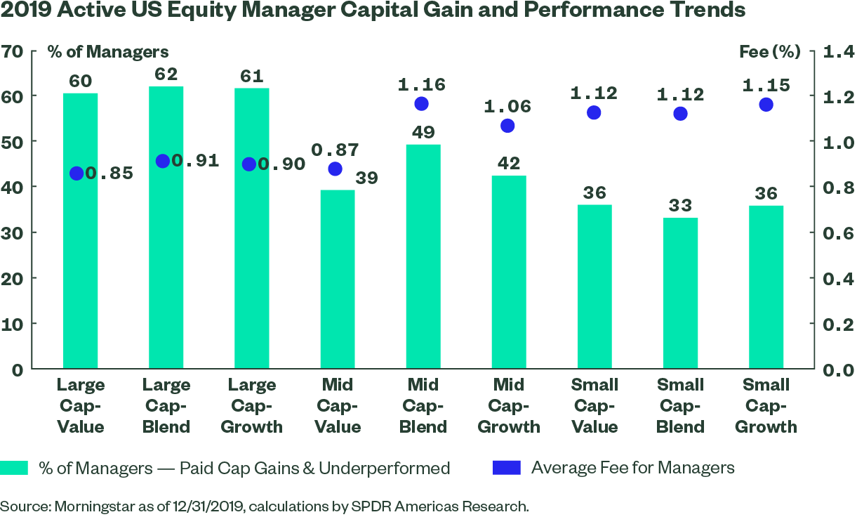 2019 outperformance mutual funds