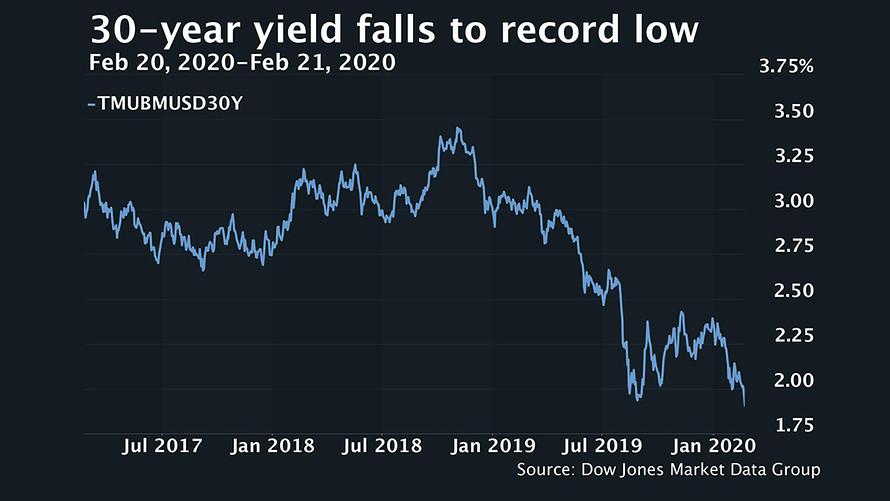 30-year yield