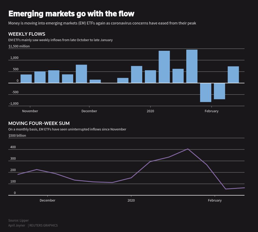EM Reuters chart