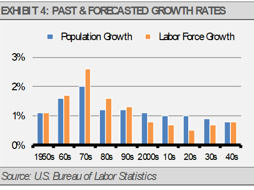 Past and Forecasted Growth Rates