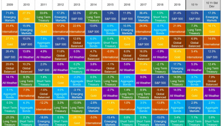 From FAANG to MAGA: The Acronym Soup Decade of US Large Cap Growth-ish Tech-ish Stocks