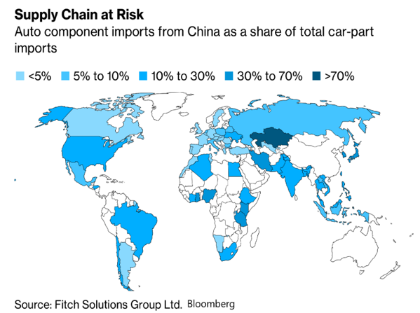 Supply chain at risk