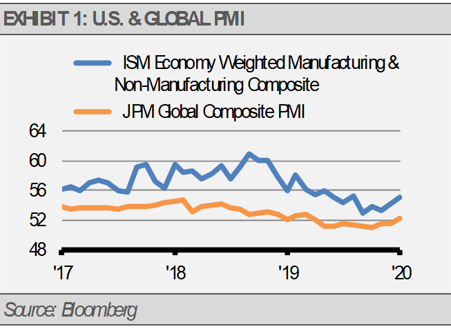 US Global PMI