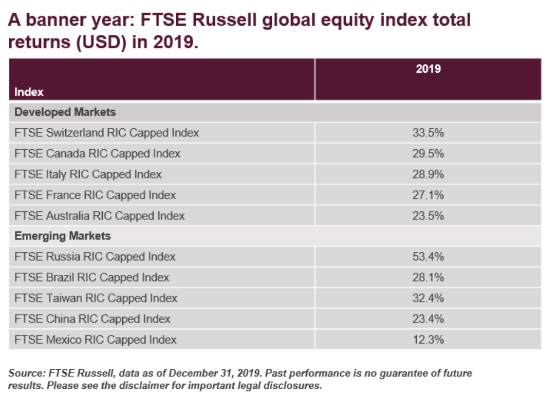 Equity Market Performance Globally