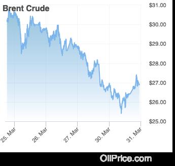 brent_crude-2020-03-30