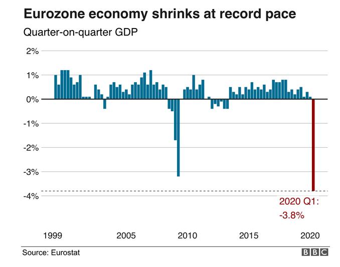 Coronavirus Effects Hit Eurozone as Economy Falls at Record Rat
