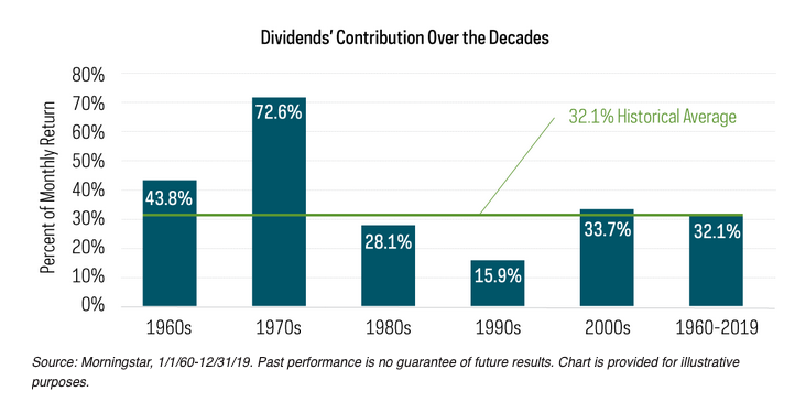 Dividends Have Increased Importance in Today's Market 1