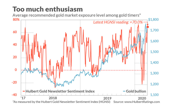 """If gold had to give a """"thank you"""" speech for its recent run, it better mention the coronavirus pandemic. Gold has been benefitting from a sustained flight to safe haven assets like precious metals, but there might be too much exuberance for gold—is it time for the bears to shine now?"""