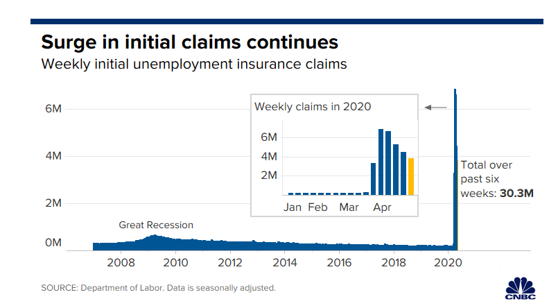 Number of US Weekly Jobless Claims Reaches 3.84 Million