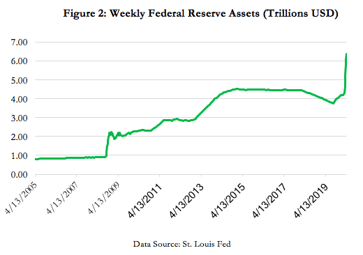 Weekly Federal Reserve Assets