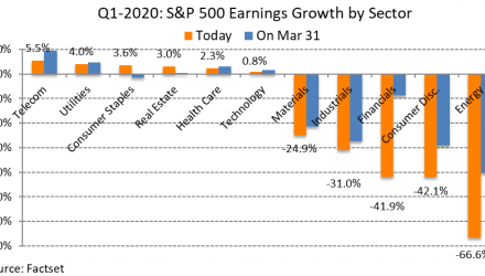 Q1 2020 Earnings Overview