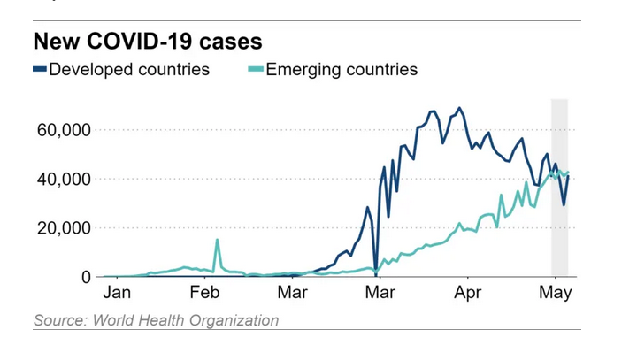 The Apex of Virus Effects Could be Around the Corner for Emerging Markets 1