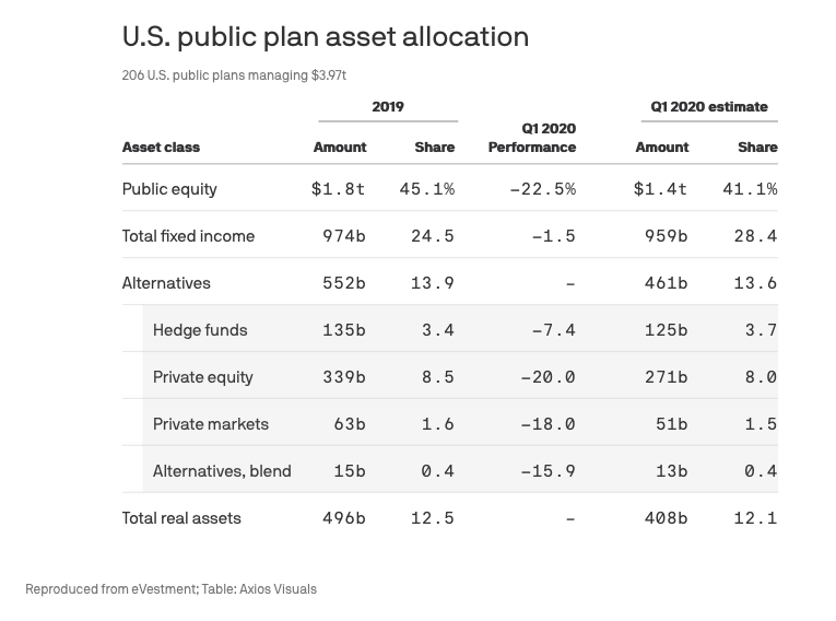 U.S. pension funds Are Still Piling into Bonds Amid Pandemic