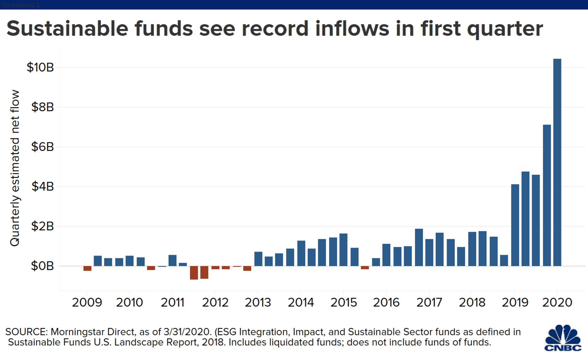 ESG INFLOWS