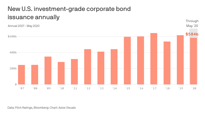 Investment Grade Bond Issuance Is Already Double That of Last Year 1