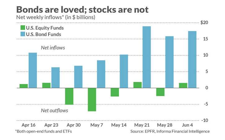 Research Shows Inflows into Bond Funds Are Helping Equities