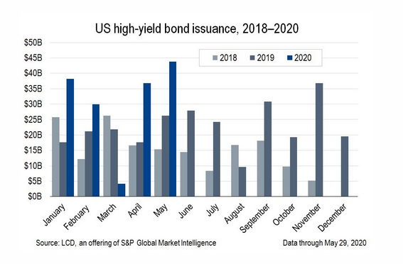 S High-Yield Bond Market Sees $44B in May