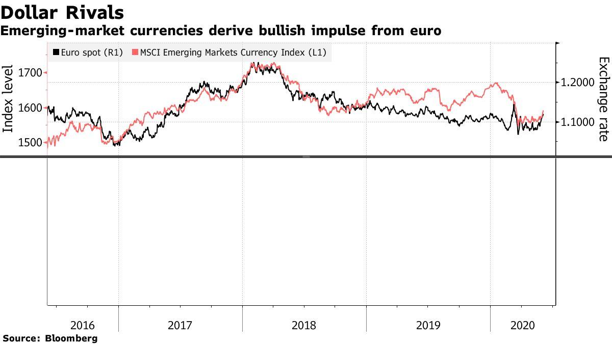 With Risk Dial Turned Up, Investors Get Back in Emerging Market Bonds