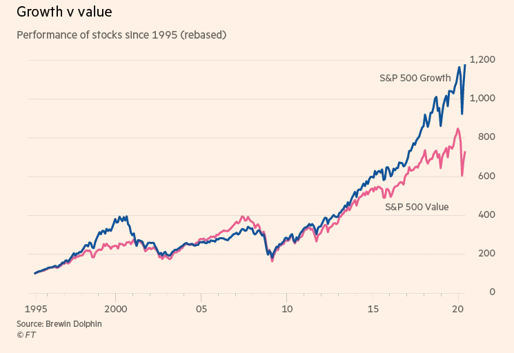 The Gap Between Value and Growth Is at a 25-Year High 1