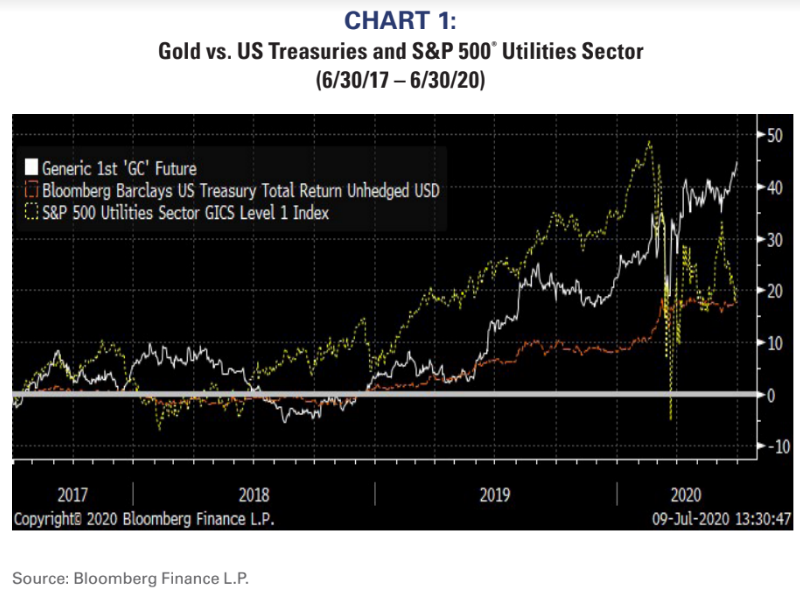 Chart 1 Gold Vs US Treasuries