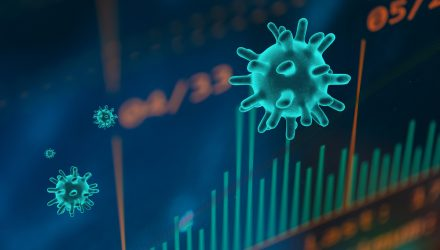 Financial ETF Tracks Market Higher Despite Coronavirus Defaults