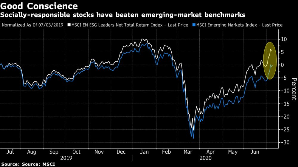 Follow the Emerging Markets Leaders in ESG with This ETF