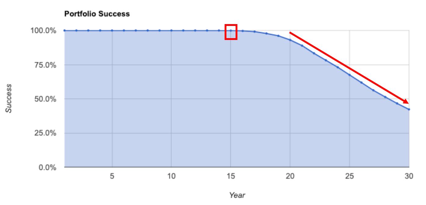 Portfolio Success Chart